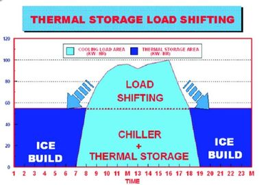 Energy Storage System Organic Phase Change Materials Of Central Air Conditioner